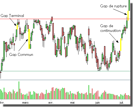 Exemple de Gap : Commun, Continuation, Rupture et Terminal