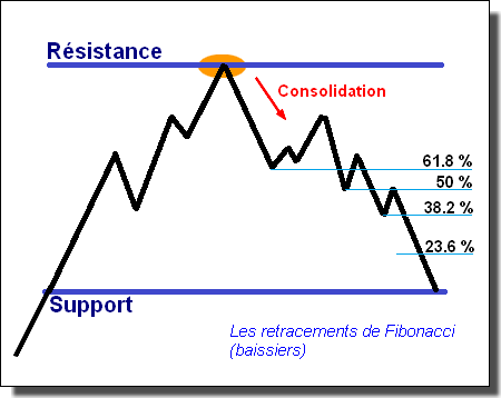 Exemple Retracement de Fibonacci