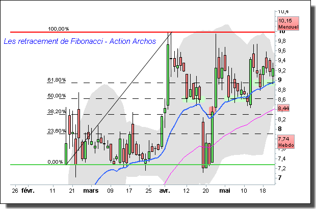Retracement de Fibonacci action Euler Hermes
