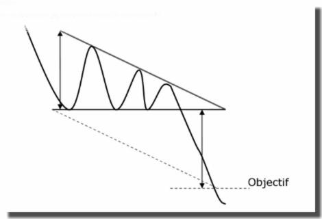 Le triangle symétrique