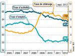 Reprise de l'emploi aux USA ? Analysons le taux d'emploi…