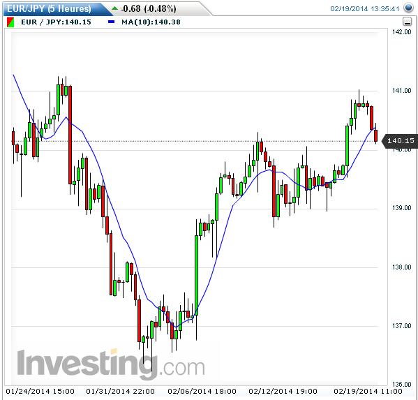 Trade Short sur EUR/JPY