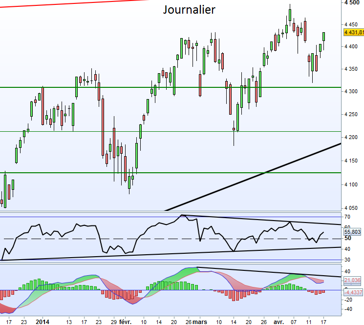 Analyse technique CAC 40 – 18 Avril 2014
