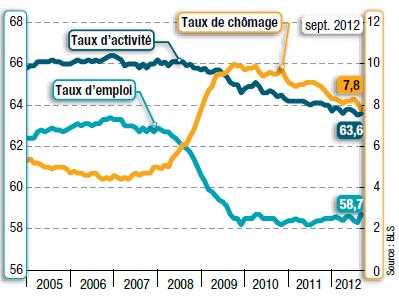 Courbe du chômage aux USA, du taux d'emploi et d'acticvité